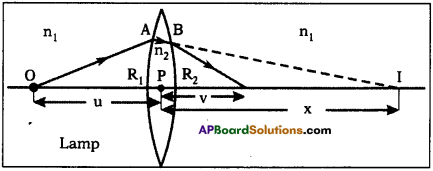AP SSC 10th Class Physics Solutions Chapter 6 Refraction of Light at Curved Surfaces 32