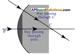 AP SSC 10th Class Physics Solutions Chapter 6 Refraction of Light at Curved Surfaces 40