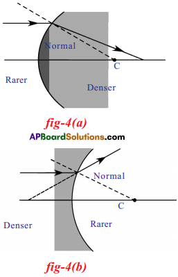 AP SSC 10th Class Physics Solutions Chapter 6 Refraction of Light at Curved Surfaces 41