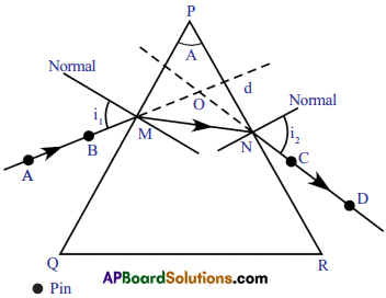 AP SSC 10th Class Physics Important Questions Chapter 7 Human Eye and Colourful World