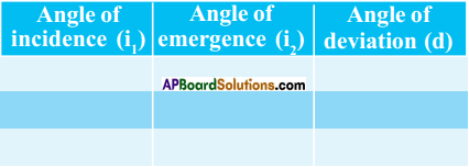 AP SSC 10th Class Physics Solutions Chapter 7 Human Eye and Colourful World 4