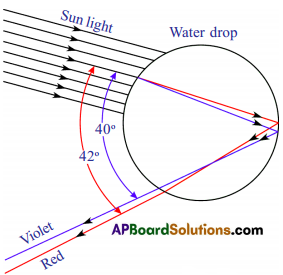 AP SSC 10th Class Physics Solutions Chapter 7 Human Eye and Colourful World 6