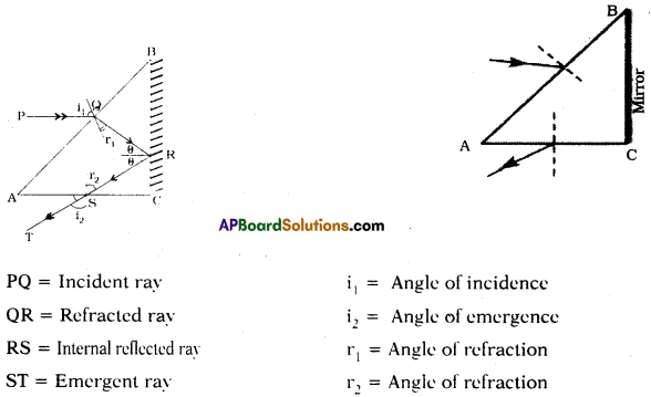 AP SSC 10th Class Physics Solutions Chapter 7 Human Eye and Colourful World 7