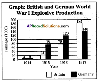 AP SSC 10th Class Social Studies Important Questions Chapter 14 The World Between Wars 1900-1950 Part II 4