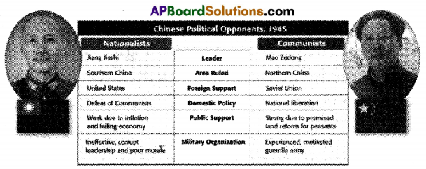 AP SSC 10th Class Social Studies Important Questions Chapter 15 National Liberation Movements in the Colonies 2