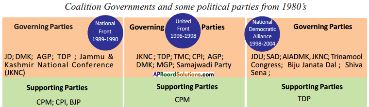 AP SSC 10th Class Social Studies Important Questions Chapter 19 Emerging Political Trends 1977 to 2000 1