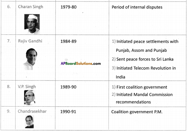 AP SSC 10th Class Social Studies Important Questions Chapter 19 Emerging Political Trends 1977 to 2000 8
