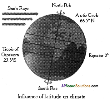 AP SSC 10th Class Social Studies Important Questions Chapter 4 Climate of India 11
