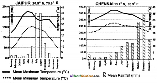 AP SSC 10th Class Social Studies Important Questions Chapter 4 Climate of India 8