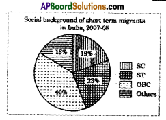 AP SSC 10th Class Social Studies Important Questions Chapter 8 People and Migration 1