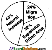 AP SSC 10th Class Social Studies Important Questions Chapter 8 People and Migration 2