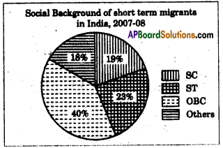 AP SSC 10th Class Social Studies Important Questions Chapter 8 People and Migration 3