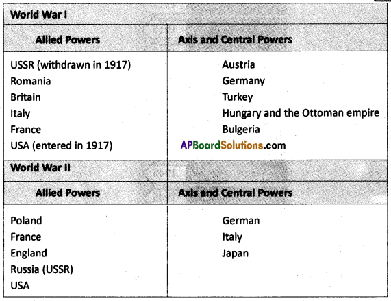 AP SSC 10th Class Social Studies Solutions Chapter 13 The World Between Wars 1900-1950 Part I 1