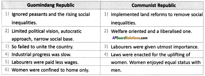AP SSC 10th Class Social Studies Solutions Chapter 15 National Liberation Movements in the Colonies 2