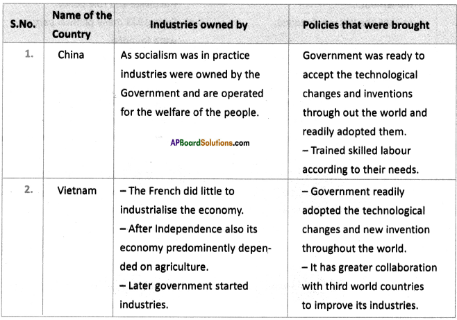 AP SSC 10th Class Social Studies Solutions Chapter 15 National Liberation Movements in the Colonies 3