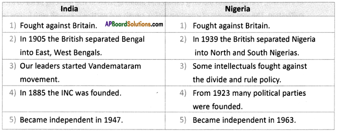 AP SSC 10th Class Social Studies Solutions Chapter 15 National Liberation Movements in the Colonies 5