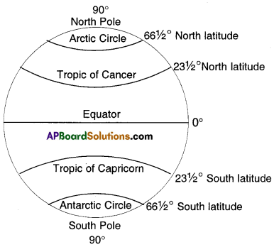 AP Board 8th Class Social Studies Important Questions Chapter 3 Earth Movements and Seasons 1
