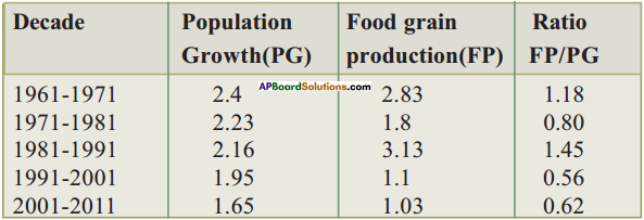 AP Board 9th Class Biology Solutions Chapter 8 Challenges in Improving Agricultural Products 6