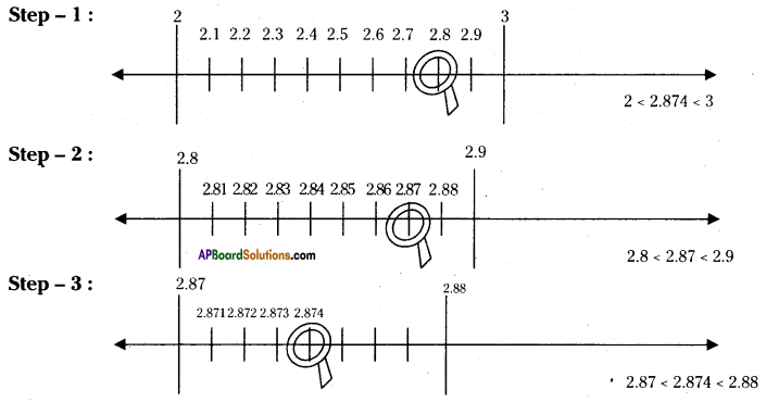 AP Board 9th Class Maths Solutions Chapter 1 Real Numbers Ex 1.3 1