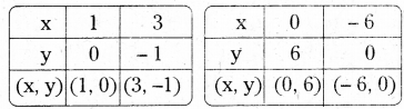 AP Board 9th Class Maths Solutions Chapter 6 Linear Equation in Two Variables Ex 6.3 1