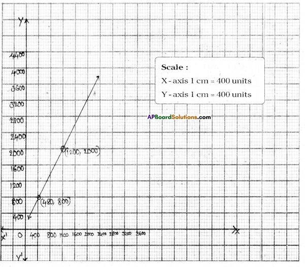 AP Board 9th Class Maths Solutions Chapter 6 Linear Equation in Two Variables Ex 6.3 13