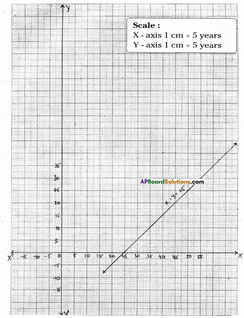 AP Board 9th Class Maths Solutions Chapter 6 Linear Equation in Two Variables Ex 6.3 14