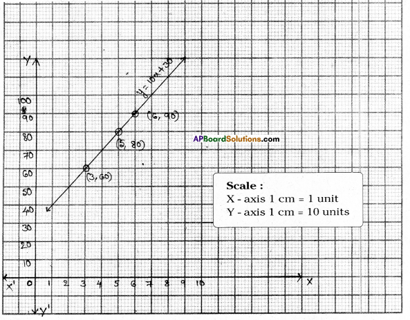 AP Board 9th Class Maths Solutions Chapter 6 Linear Equation in Two Variables Ex 6.3 17