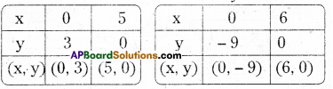 AP Board 9th Class Maths Solutions Chapter 6 Linear Equation in Two Variables Ex 6.3 2
