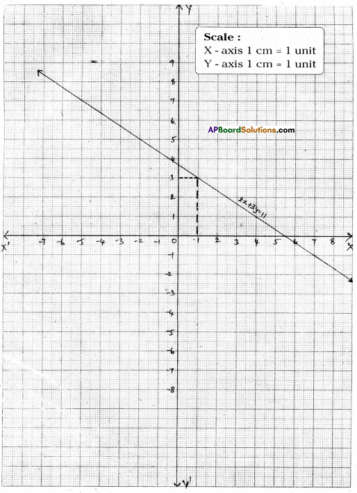 AP Board 9th Class Maths Solutions Chapter 6 Linear Equation in Two Variables Ex 6.3 5