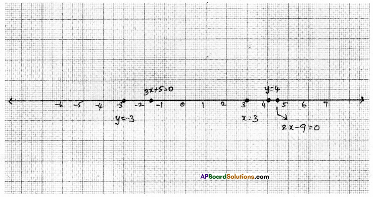 AP Board 9th Class Maths Solutions Chapter 6 Linear Equation in Two Variables Ex 6.4 1