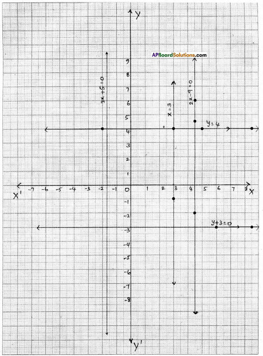 AP Board 9th Class Maths Solutions Chapter 6 Linear Equation in Two Variables Ex 6.4 2