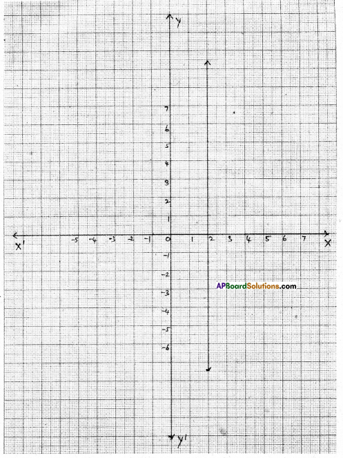 AP Board 9th Class Maths Solutions Chapter 6 Linear Equation in Two Variables Ex 6.4 6