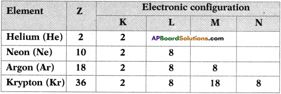 AP SSC 10th Class Chemistry Important Questions Chapter 10 Chemical Bonding 13