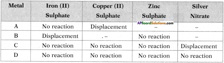 AP SSC 10th Class Chemistry Important Questions Chapter 13 Principles of Metallurgy 10
