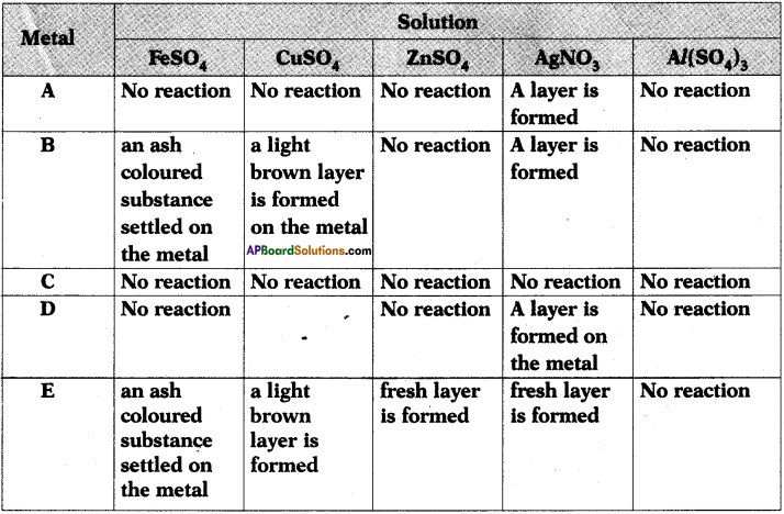 AP SSC 10th Class Chemistry Important Questions Chapter 13 Principles of Metallurgy 18