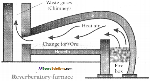 AP SSC 10th Class Chemistry Important Questions Chapter 13 Principles of Metallurgy 9