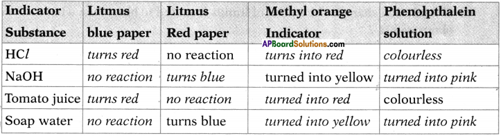 AP SSC 10th Class Chemistry Important Questions Chapter 4 Acids, Bases and Salts 16