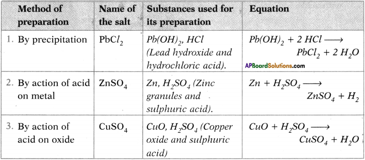 AP SSC 10th Class Chemistry Important Questions Chapter 4 Acids, Bases and Salts 18