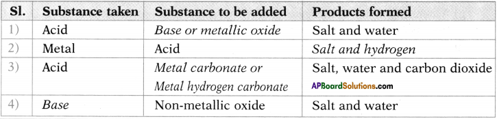 AP SSC 10th Class Chemistry Important Questions Chapter 4 Acids, Bases and Salts 20