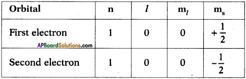 AP SSC 10th Class Chemistry Important Questions Chapter 8 Structure of Atom 14