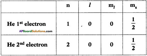 AP SSC 10th Class Chemistry Important Questions Chapter 8 Structure of Atom 23