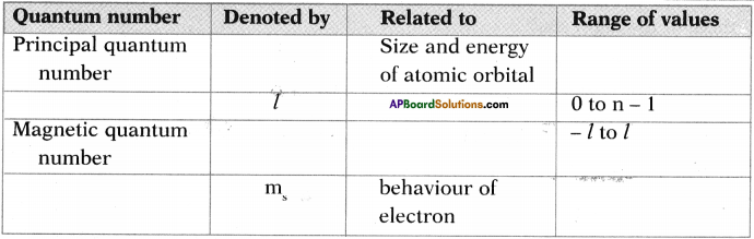 AP SSC 10th Class Chemistry Important Questions Chapter 8 Structure of Atom 26