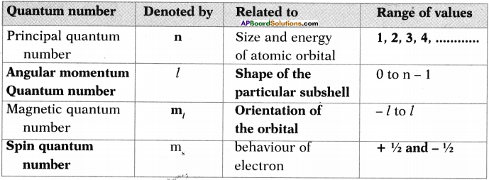 AP SSC 10th Class Chemistry Important Questions Chapter 8 Structure of Atom 27
