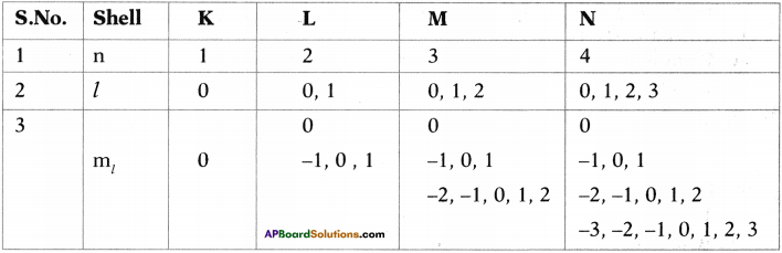 AP SSC 10th Class Chemistry Important Questions Chapter 8 Structure of Atom 28