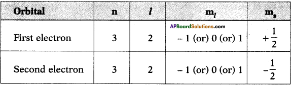 AP SSC 10th Class Chemistry Important Questions Chapter 8 Structure of Atom 3