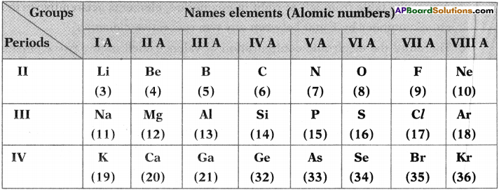 AP SSC 10th Class Chemistry Important Questions Chapter 9 Classification of Elements- The Periodic Table 10