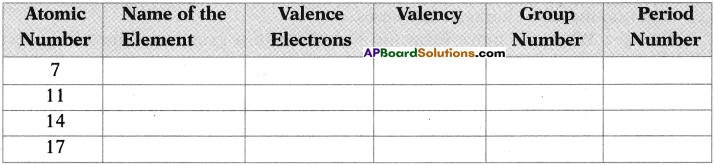 AP SSC 10th Class Chemistry Important Questions Chapter 9 Classification of Elements- The Periodic Table 6