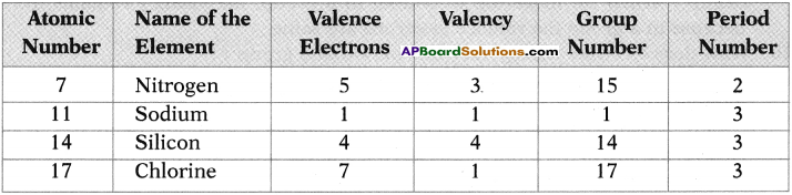 AP SSC 10th Class Chemistry Important Questions Chapter 9 Classification of Elements- The Periodic Table 7