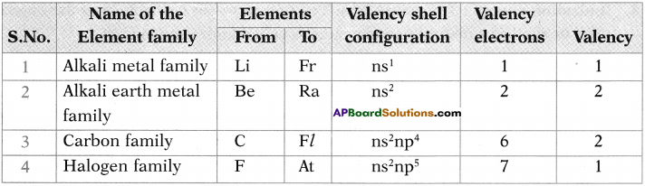 AP SSC 10th Class Chemistry Important Questions Chapter 9 Classification of Elements- The Periodic Table 9