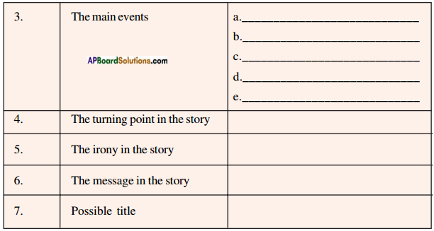 AP SSC 10th Class English Solutions Chapter 1B Every Success Story is Also a Story of Great Failures 3